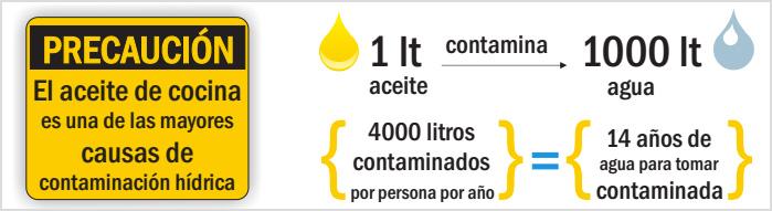 Precaución: el aceite de cocina es una de las mayores causas de contaminación hídrica. 1 litro de aceite contamina 1000 litros de agua.